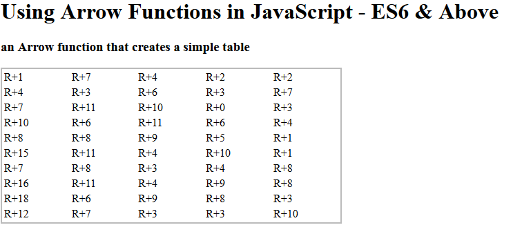 Using arrow functions  to create a simple table